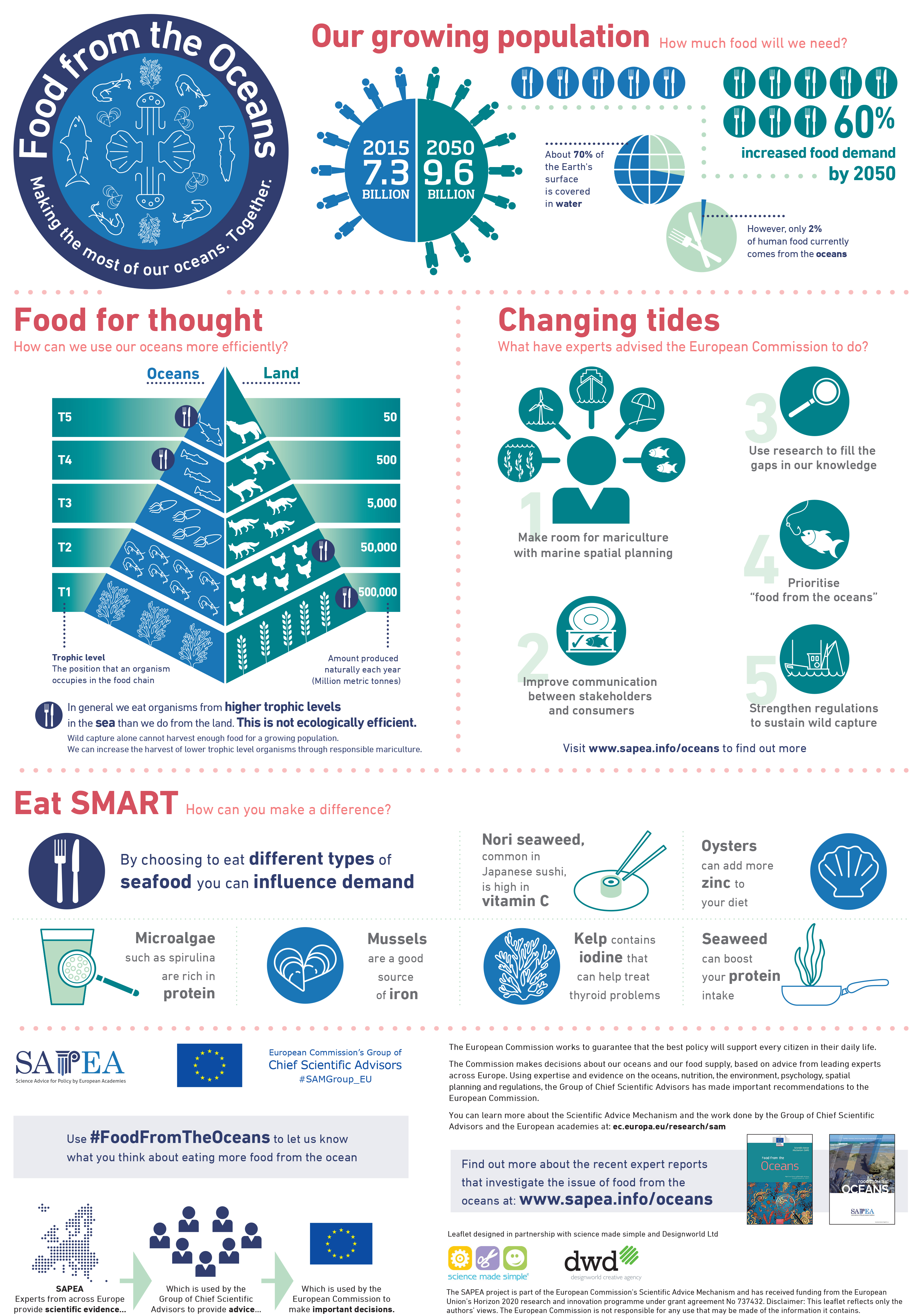 Food from the Oceans poster